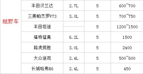 川藏线自驾游租车价格表